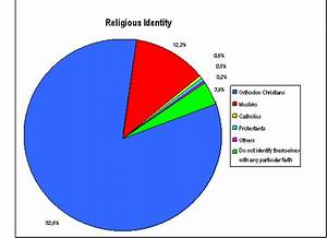 Pie chart of religion in Afghanistan | Afghanistan ...