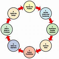 Nasa  Engineering Design Process