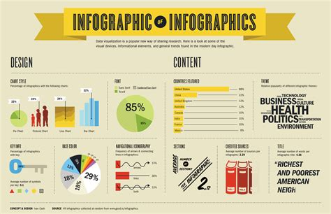 9 Informative Infographics To Guide Your Visual Content Marketing