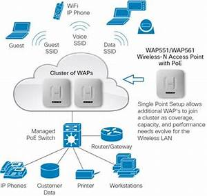 Cisco Small Business 550/560 Wireless Access Points Data ...