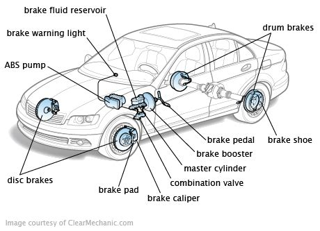 latest brake systems exceeding expectations