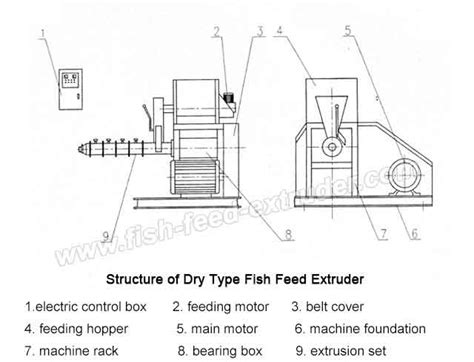 fish feed machine dry type agriculture nigeria