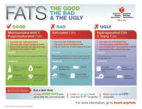 fats infographic fats infographic copyright american heart association Dietary Fats