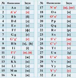 Казахская письменность — Википедия