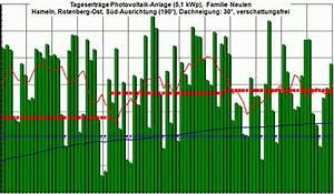 Ertrag Photovoltaik Berechnen : neulen ertr ge photovoltaik anlage ~ Themetempest.com Abrechnung
