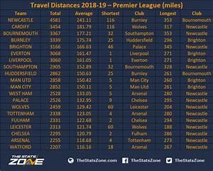Travel Distances 2018-19 – Premier League - The Stats Zone