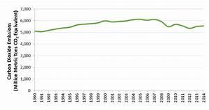 Co2 Emission Auto Berechnen : carbon dioxide emissions climate change us epa ~ Themetempest.com Abrechnung