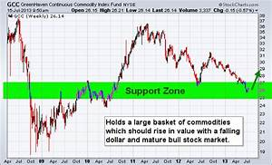 Continuous Commodity Index Points to Rally in Gold ...