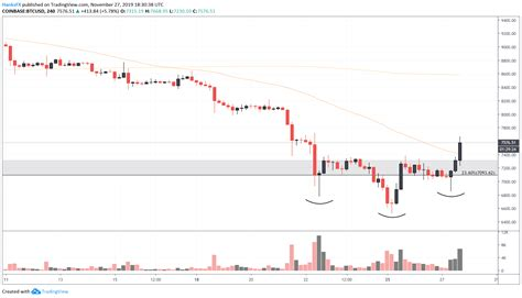 Bulls remain optimistic about the leading cryptocurrency. Bitcoin Price Chart Turns Bullish, What Does This Mean for ...
