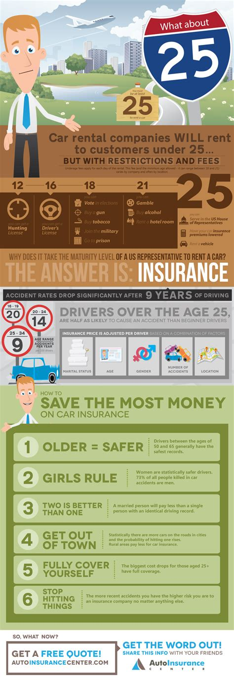 car insurance for 25 males why does insurance drop when you re 25