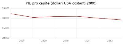 Prodotto Interno Lordo Italia 2012 Economia Dinamica La Svalutazione Interna