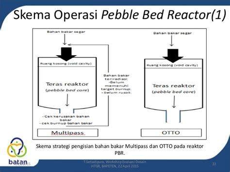 Pebble Bed Reactor by Intro To High Temperature Gas Cooled Reactor