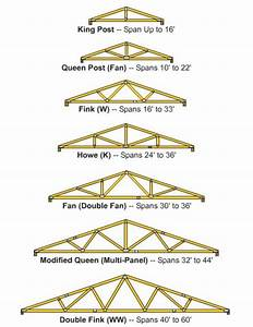 How to build wooden roof trusses dengarden for 40 ft roof truss
