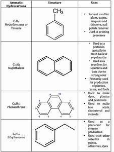 Unsaturated Hydrocarbon  Definition  U0026 Examples