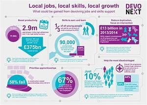 Devolution infographic: local jobs, local skills, local ...