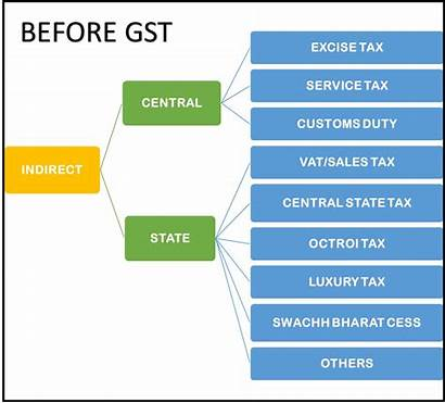 Gst Reform Tax Indirect India Direct Means