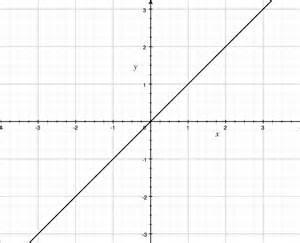 Graph Y X 2