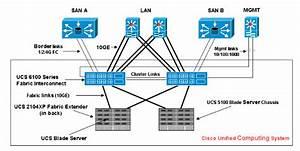 Ucs Uplink Ethernet Connection Configuration Example