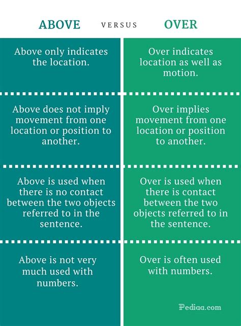 Difference Between Above And Over