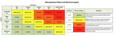 risk assessment monitoring risk management
