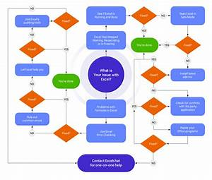 Troubleshooting Excel  The Five Minute Flowchart