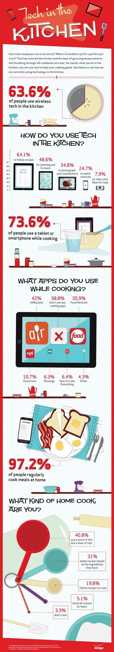 technologie cuisine bac pro technologie cuisine pictures gt gt technologie induction