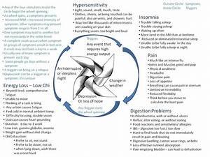 La Fibromyalgie      Fibromyalgia