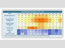Wandelvakantie Ierland Klima Ierland Wandeling Wetter
