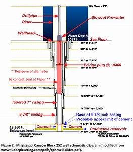 The gallery for --> Oil Well Diagram