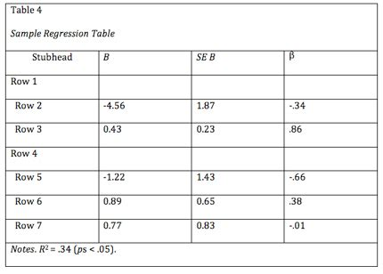 apa table template apa tables and figures 1 purdue writing lab