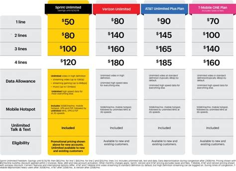 sprint intros new unlimited freedom offer available until