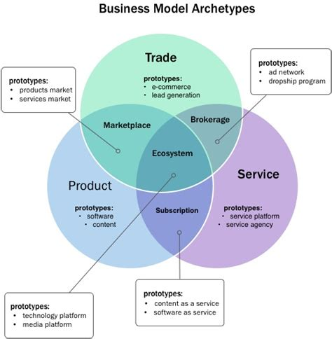 what is a business model business model vs revenue model data science cybersecurity
