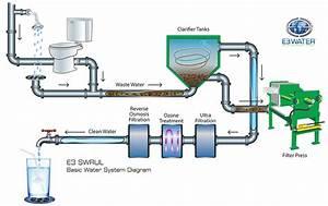 E3 Water  Llc