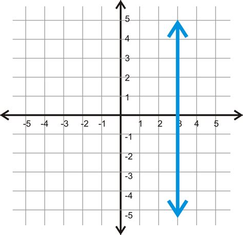 Slope Undefined by Parallel And Perpendicular Lines In The Coordinate Plane