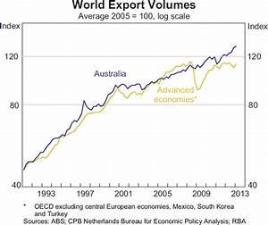 Australian Exports: Global Demand and the High Exchange ...