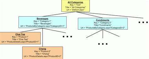 Building A Custom Databasedriven Site Map Provider (c