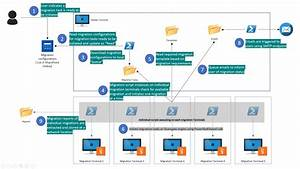 Automate Network Share Migrations To Sharepoint Online