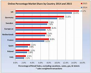 Ecommerce in Europe - Ecommerce News