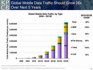 Global Mobile Data Traffic Should