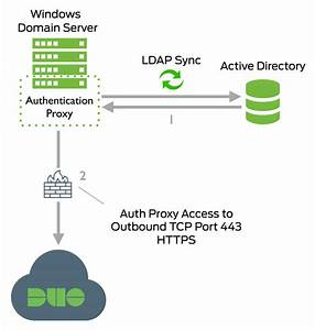 Synchronizing Users From Active Directory  Duo Security