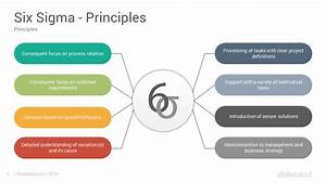Six Sigma And Dmaic Model Google Slides Templates Diagrams