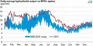 Northwest hydroelectric output above five-year range for ...