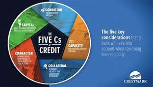 Business Loan Criteria  U2013 The 5 Cs Of Credit Assessment