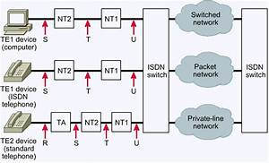 Isdn Configuration Between Data Center And Isp
