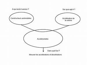 Question Sciences De L U0026 39 Ing U00e9nieur Par Antronic