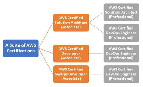 aws certification  certification    aws