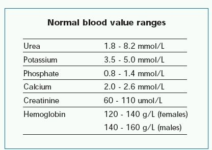 blood test hb normal range a1c value chart diabetes inc