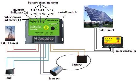 automatic transfer switch for solar panels home big solar