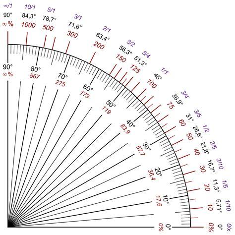 minimale hoek dakpannen hellingsgraad wikipedia