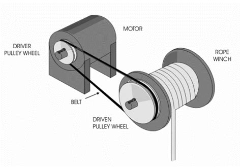 Round Belt Pulleys Selection Guide